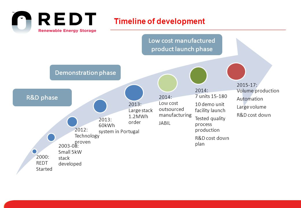 Timeline of development 2000: REDT Started 2003-08: Small 5kW stack developed 2012: Technology proven 2013: Large stack 1.2MWh order 2014: Low cost ou