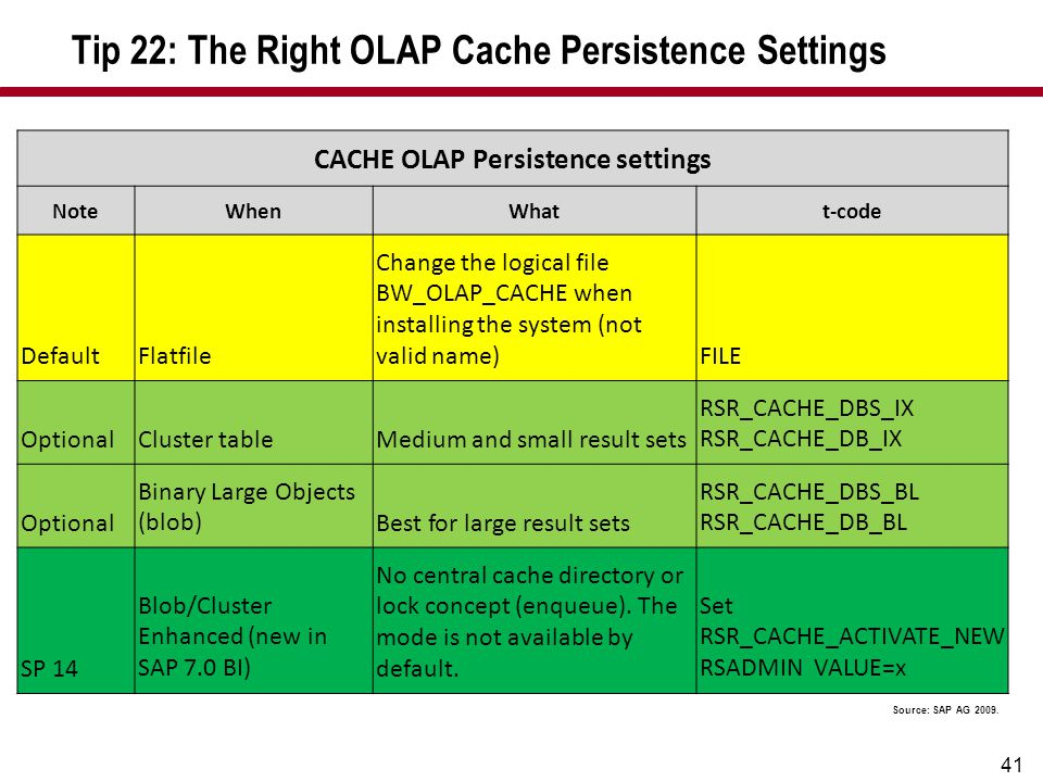 41 Tip 22: The Right OLAP Cache Persistence Settings CACHE OLAP Persistence settings NoteWhenWhatt-code DefaultFlatfile Change the logical file BW_OLA