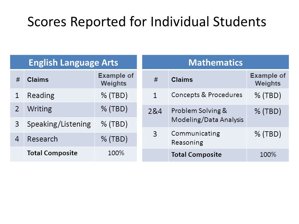 Scores Reported for Individual Students English Language Arts #Claims Example of Weights 1Reading% (TBD) 2Writing% (TBD) 3Speaking/Listening% (TBD) 4Research% (TBD) Total Composite100% Mathematics #Claims Example of Weights 1 Concepts & Procedures % (TBD) 2&4 Problem Solving & Modeling/Data Analysis % (TBD) 3 Communicating Reasoning % (TBD) Total Composite100%