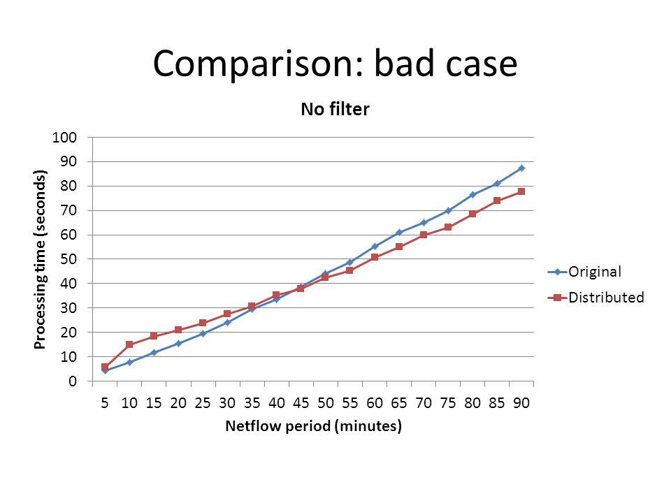 Comparison: bad case