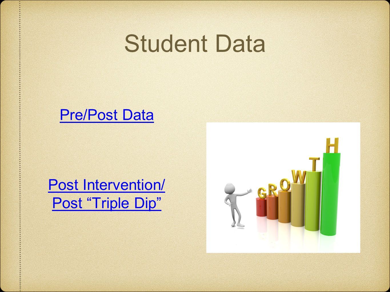 Student Data Pre/Post Data Post Intervention/ Post Triple Dip