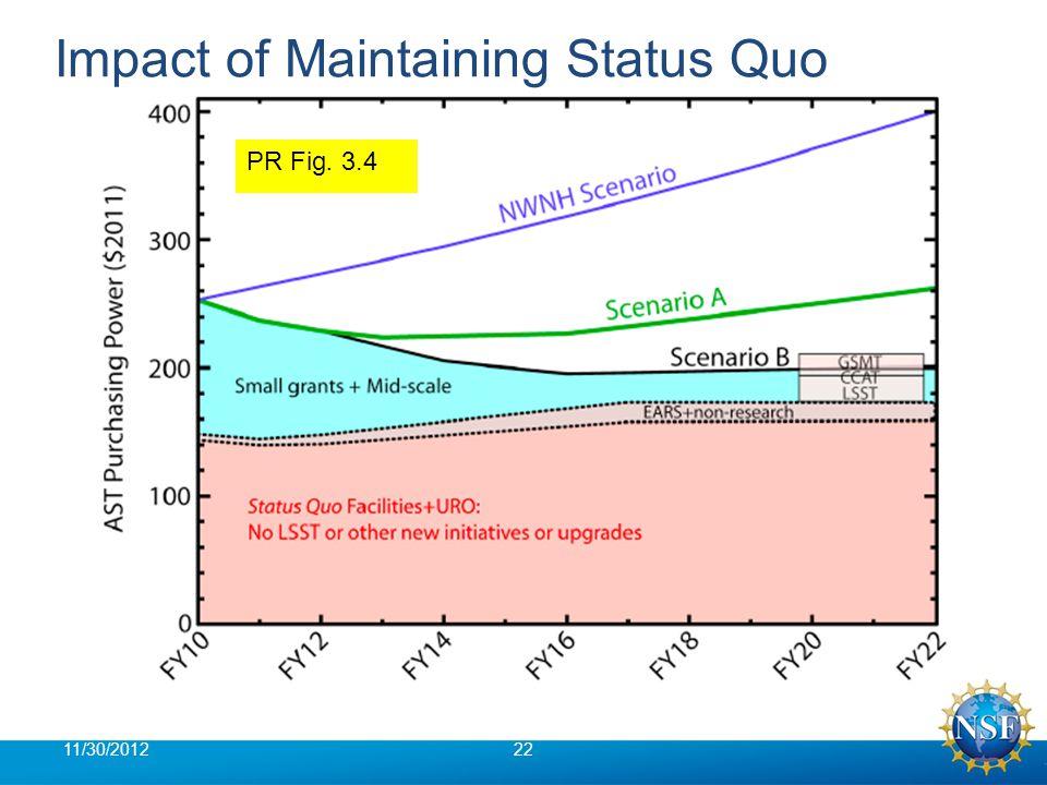 Impact of Maintaining Status Quo 11/30/201222 PR Fig. 3.4