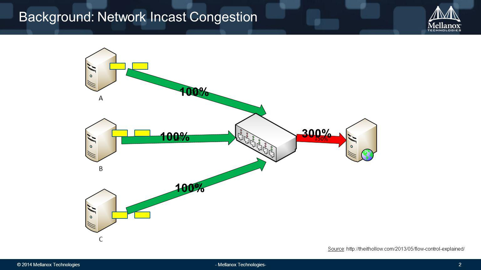 © 2014 Mellanox Technologies 2 - Mellanox Technologies- Background: Network Incast Congestion Source: http://theithollow.com/2013/05/flow-control-explained/ 100% 300%