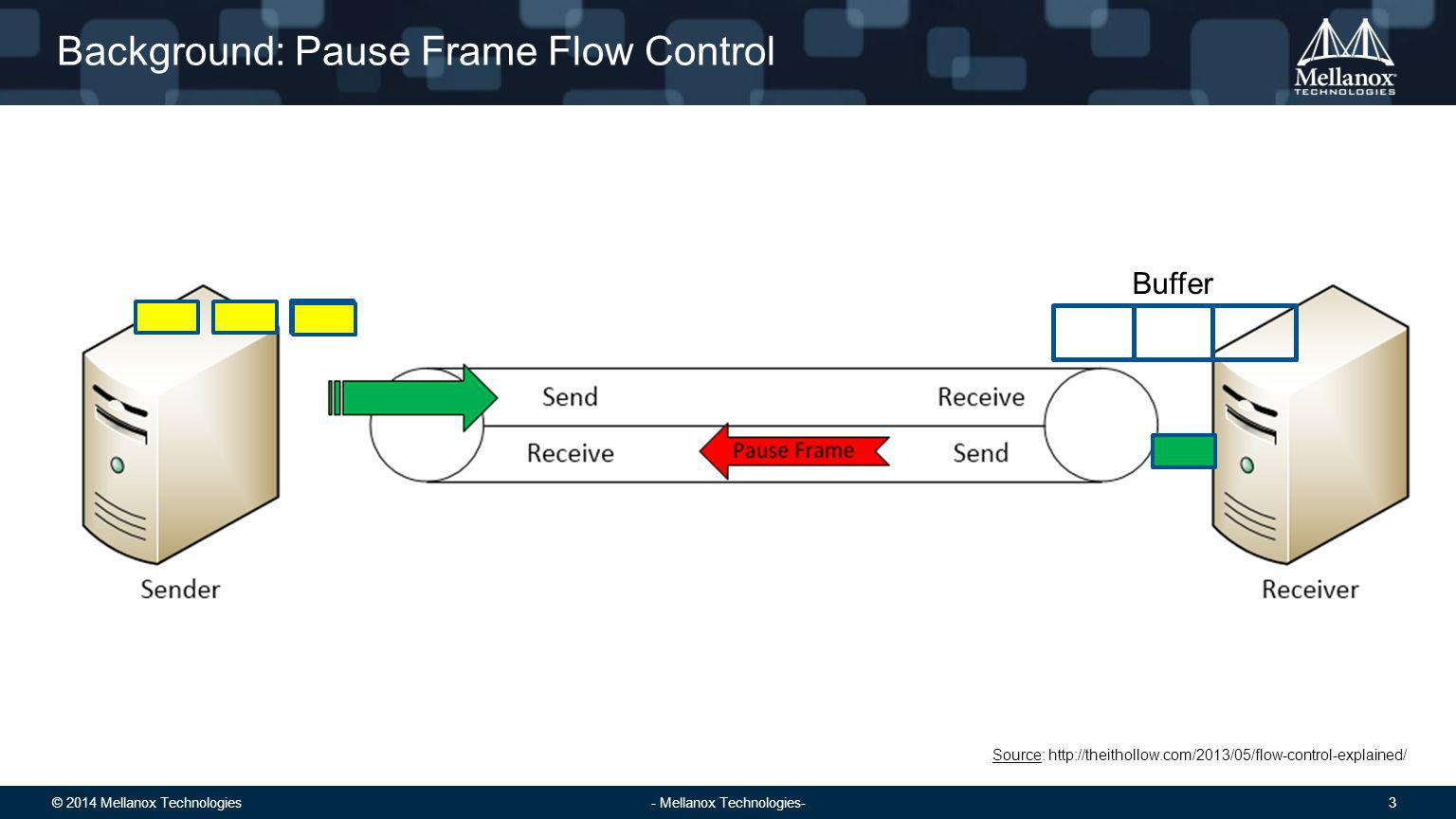 © 2014 Mellanox Technologies 4 - Mellanox Technologies- Background: Incast with Pause Frame Flow Control Source: http://theithollow.com/2013/05/flow-control-explained/ 33% 100%