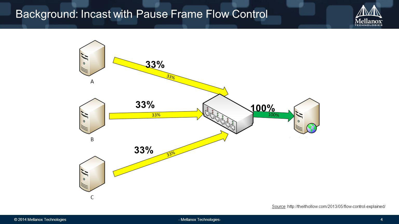 © 2014 Mellanox Technologies 5 - Mellanox Technologies- Background: Congestion Spreading Problem Source: http://theithollow.com/2013/05/flow-control-explained/ This flow is also paused, since the pause control does not distinguish between flows.