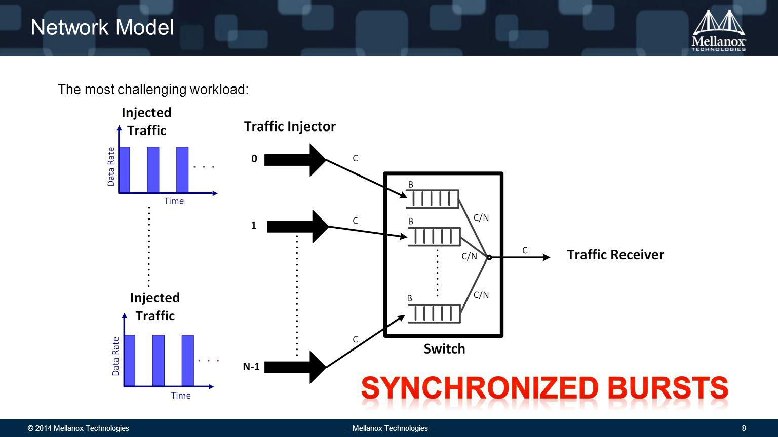 © 2014 Mellanox Technologies 9 - Mellanox Technologies- Determining the Workload Parameters Arrival rate Queue size N senders