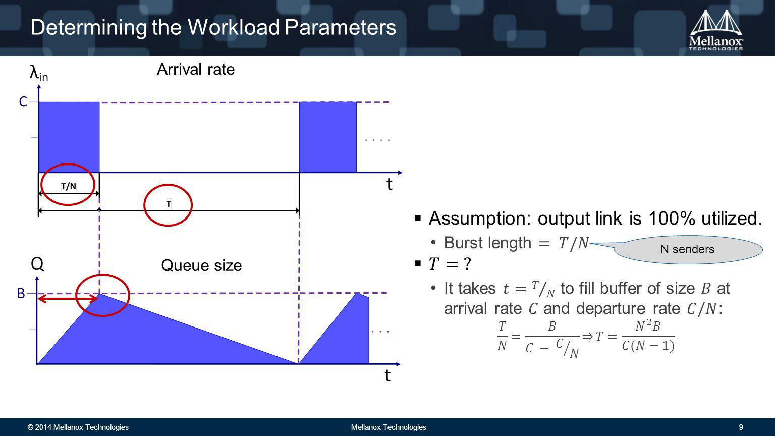 © 2014 Mellanox Technologies 9 - Mellanox Technologies- Determining the Workload Parameters Arrival rate Queue size N senders