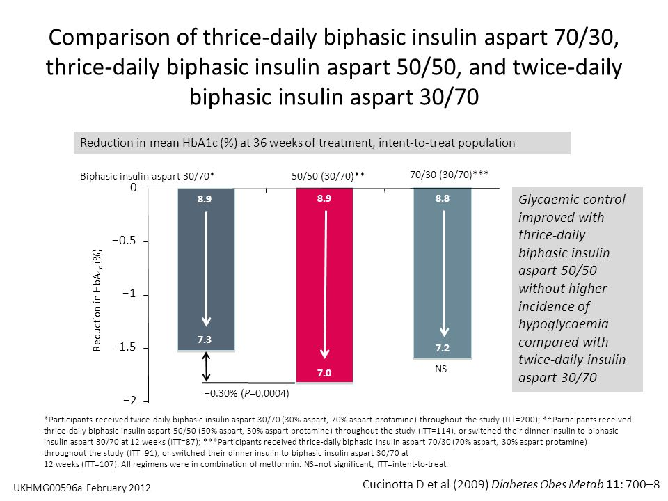 Cucinotta D et al (2009) Diabetes Obes Metab 11: 700–8 *Participants received twice-daily biphasic insulin aspart 30/70 (30% aspart, 70% aspart protamine) throughout the study (ITT=200); **Participants received thrice-daily biphasic insulin aspart 50/50 (50% aspart, 50% aspart protamine) throughout the study (ITT=114), or switched their dinner insulin to biphasic insulin aspart 30/70 at 12 weeks (ITT=87); ***Participants received thrice-daily biphasic insulin aspart 70/30 (70% aspart, 30% aspart protamine) throughout the study (ITT=91), or switched their dinner insulin to biphasic insulin aspart 30/70 at 12 weeks (ITT=107).