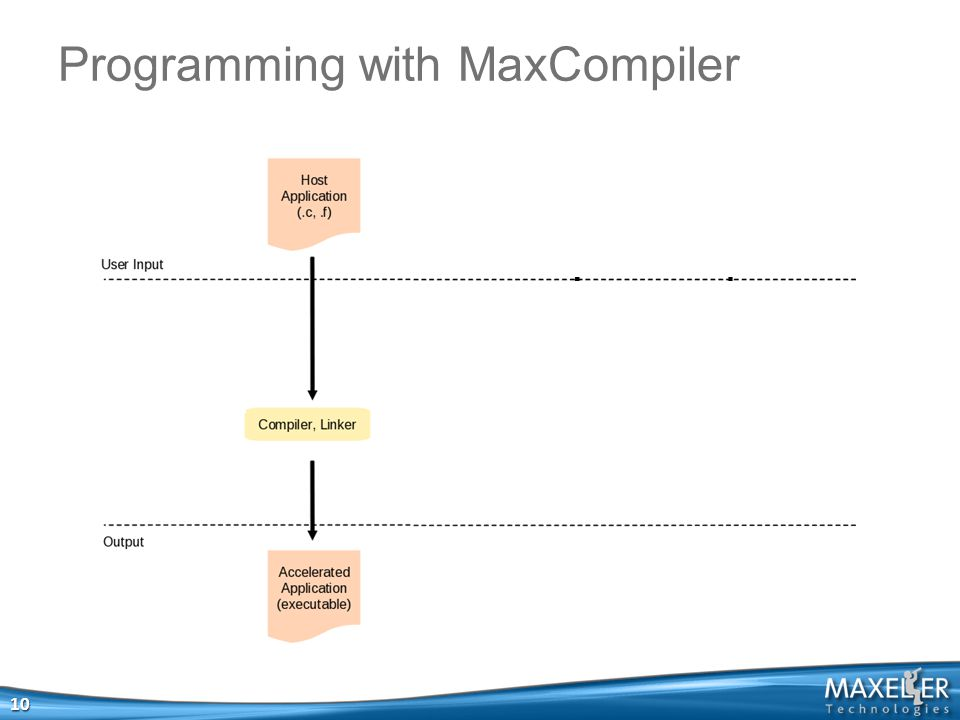 Programming with MaxCompiler 10 Computationally intensive components