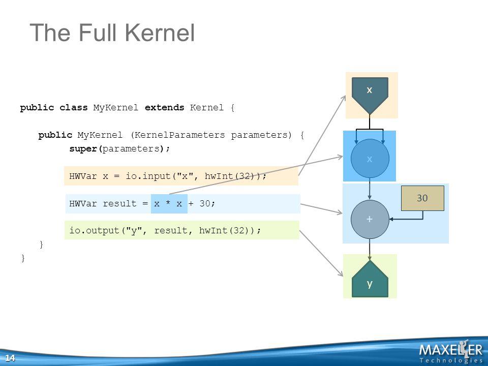 x x + y public class MyKernel extends Kernel { public MyKernel (KernelParameters parameters) { super(parameters); HWVar x = io.input( x , hwInt(32)); HWVar result = x * x + 30; io.output( y , result, hwInt(32)); } 14 The Full Kernel