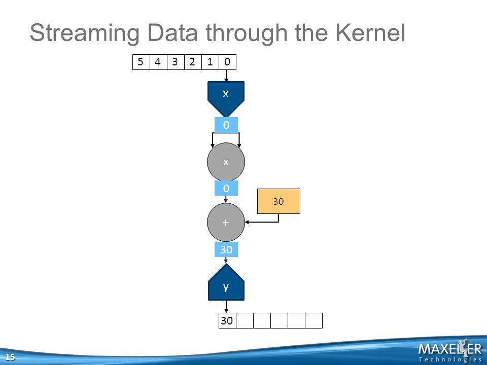 x x + 30 y Streaming Data through the Kernel 15 5 4 3 2 1 030 0 0