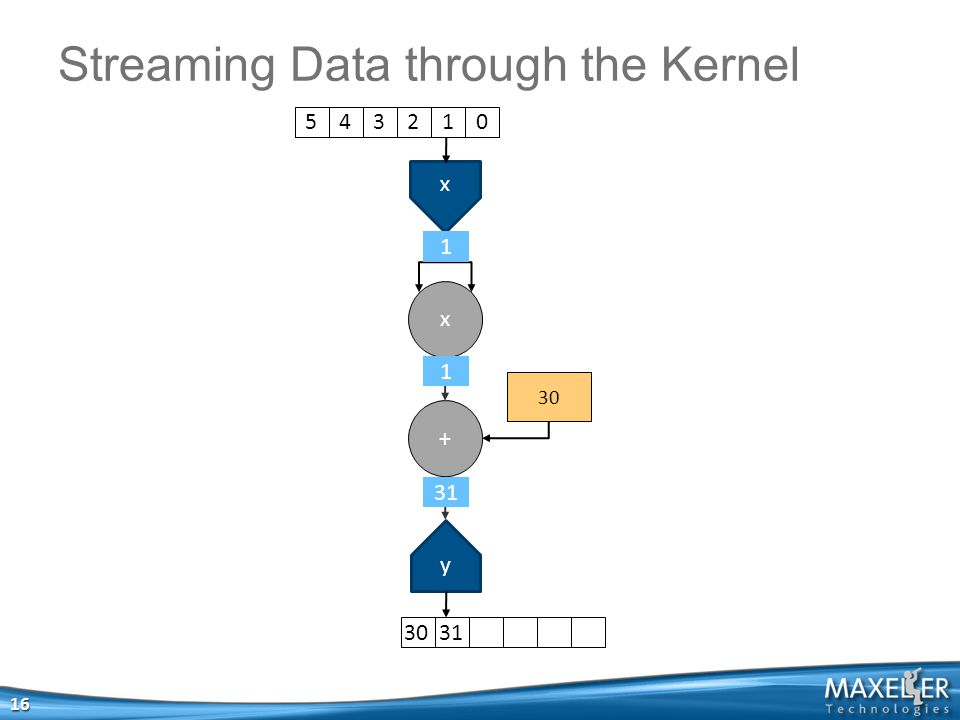 x x + y Streaming Data through the Kernel 16 5 4 3 2 1 030 31 31 1 1