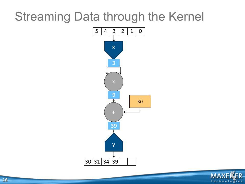x x + 30 y Streaming Data through the Kernel 18 5 4 3 2 1 030 31 34 39 39 9 3