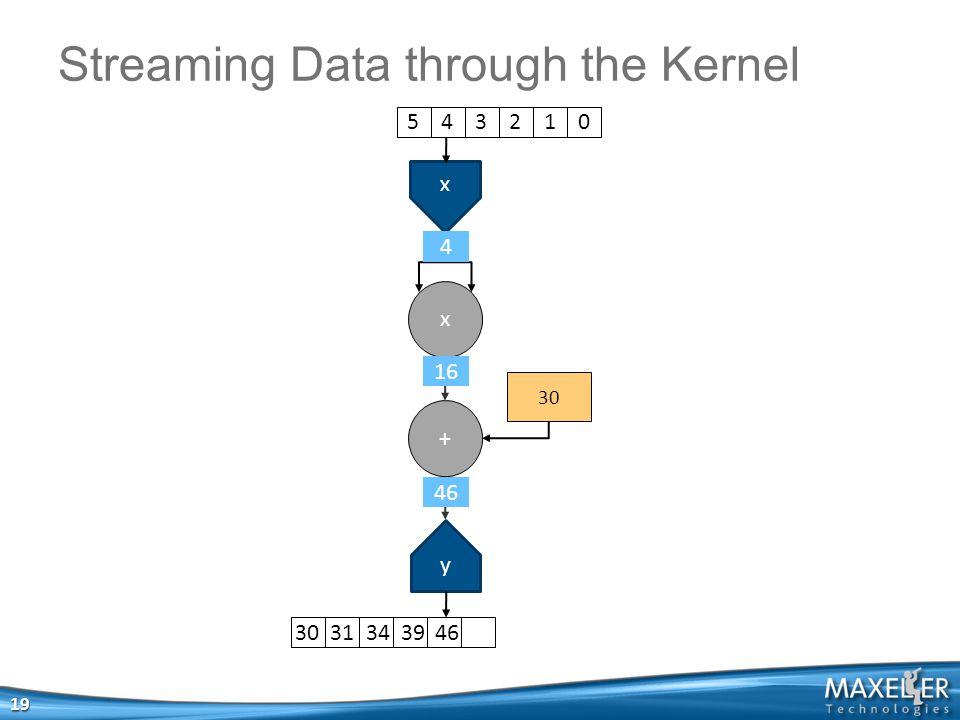 x x + 30 y Streaming Data through the Kernel 19 5 4 3 2 1 030 31 34 39 46 46 16 4