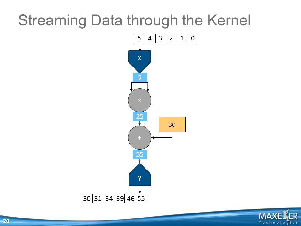 x x + 30 y Streaming Data through the Kernel 20 5 4 3 2 1 030 31 34 39 46 55 55 25 5