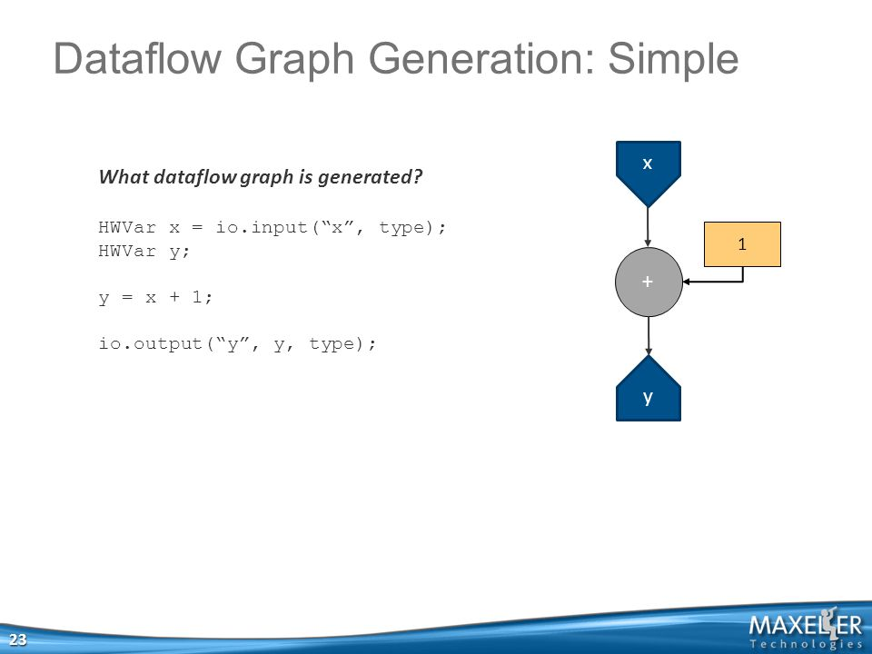 """Dataflow Graph Generation: Simple 23 What dataflow graph is generated? HWVar x = io.input(""""x"""", type); HWVar y; y = x + 1; io.output(""""y"""", y, type); x +"""