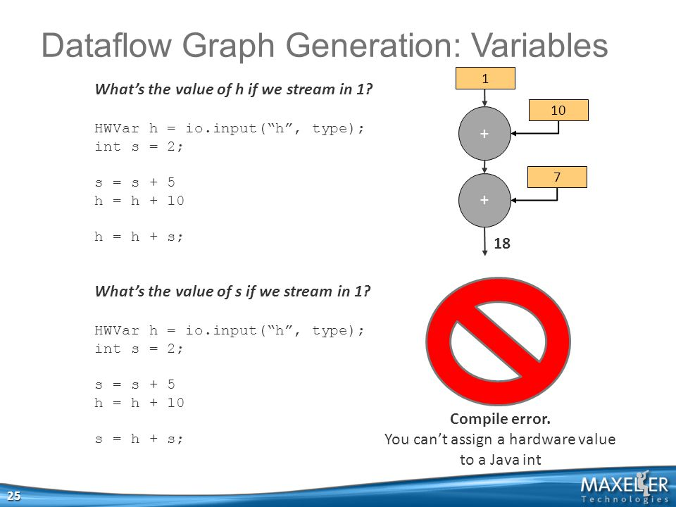 """Dataflow Graph Generation: Variables 25 What's the value of h if we stream in 1? HWVar h = io.input(""""h"""", type); int s = 2; s = s + 5 h = h + 10 h = h"""