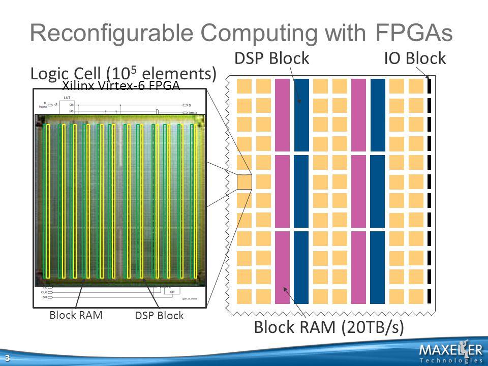 Reconfigurable Computing with FPGAs DSP Block Block RAM (20TB/s) IO Block Logic Cell (10 5 elements) Xilinx Virtex-6 FPGA DSP Block Block RAM 3