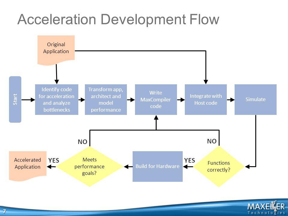 Acceleration Development Flow 7 Start Original Application Identify code for acceleration and analyze bottlenecks Write MaxCompiler code Simulate Functions correctly.