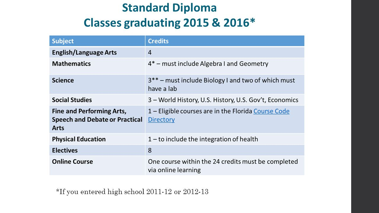 Standard Diploma Classes graduating 2015 & 2016* *If you entered high school 2011-12 or 2012-13