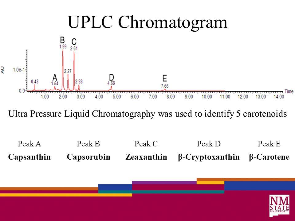 UPLC Chromatogram Ultra Pressure Liquid Chromatography was used to identify 5 carotenoids Peak APeak BPeak CPeak DPeak E CapsanthinCapsorubinZeaxanthinβ-Cryptoxanthinβ-Carotene