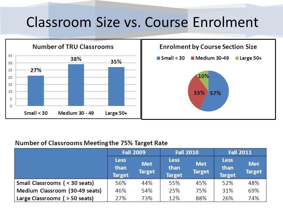 Classroom Size vs.