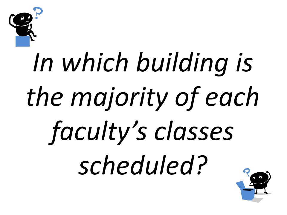 In which building is the majority of each faculty's classes scheduled