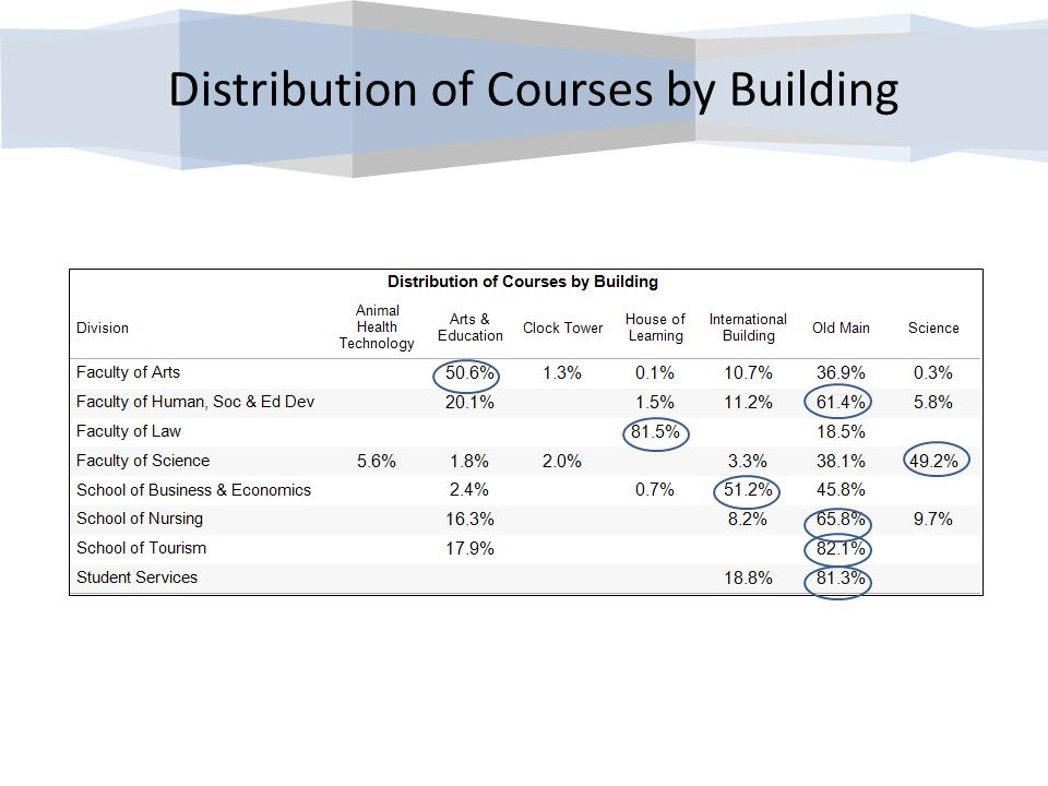 Distribution of Courses by Building