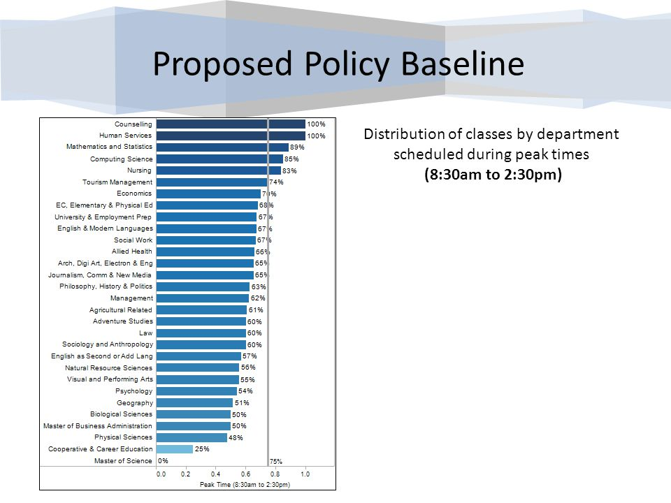 Distribution of classes by department scheduled during peak times (8:30am to 2:30pm) Proposed Policy Baseline