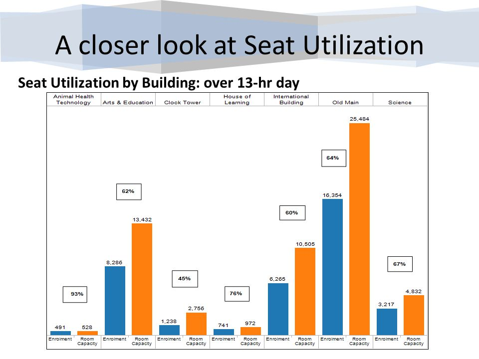 A closer look at Seat Utilization Seat Utilization by Building: over 13-hr day