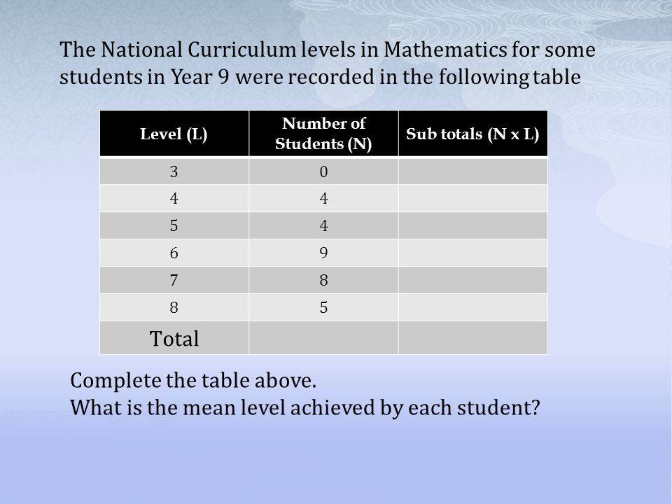 The National Curriculum levels in Mathematics for some students in Year 9 were recorded in the following table Complete the table above. What is the m
