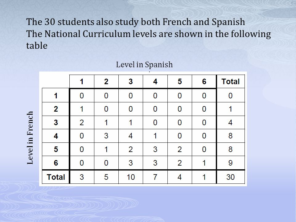 The 30 students also study both French and Spanish The National Curriculum levels are shown in the following table Level in Spanish Level in French