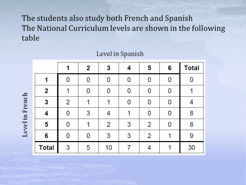 The students also study both French and Spanish The National Curriculum levels are shown in the following table Level in Spanish Level in French