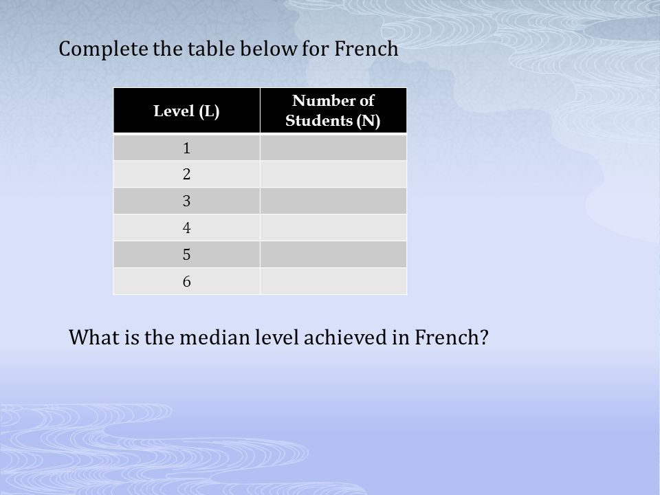 Complete the table below for French Level (L) Number of Students (N) 1 2 3 4 5 6 What is the median level achieved in French?