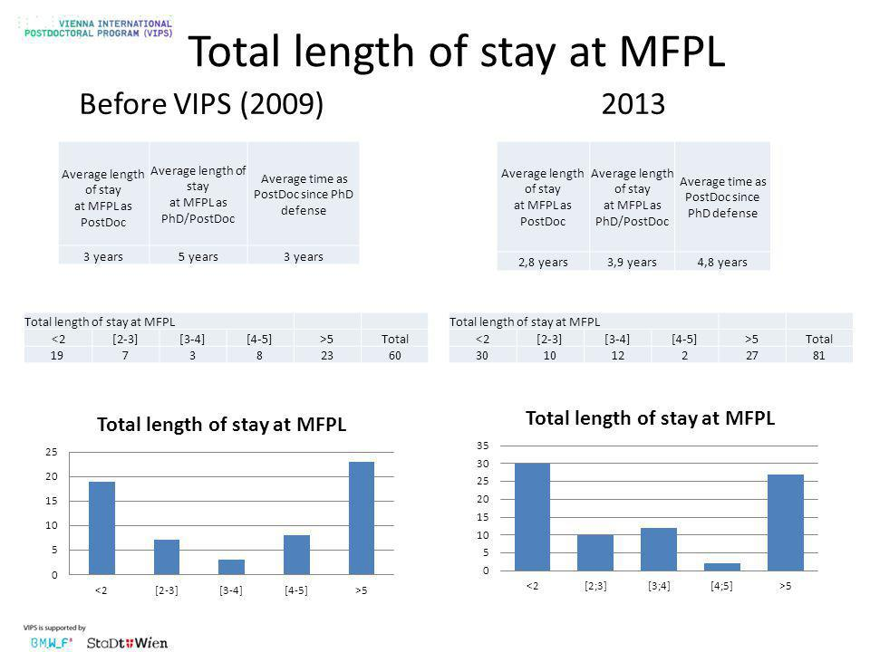 Total length of stay at MFPL Before VIPS (2009)2013 Total length of stay at MFPL <2[2-3][3-4][4-5]>5Total 30101222781 Average length of stay at MFPL as PostDoc Average length of stay at MFPL as PhD/PostDoc Average time as PostDoc since PhD defense 2,8 years3,9 years4,8 years Average length of stay at MFPL as PostDoc Average length of stay at MFPL as PhD/PostDoc Average time as PostDoc since PhD defense 3 years5 years3 years Total length of stay at MFPL <2[2-3][3-4][4-5]>5Total 197382360