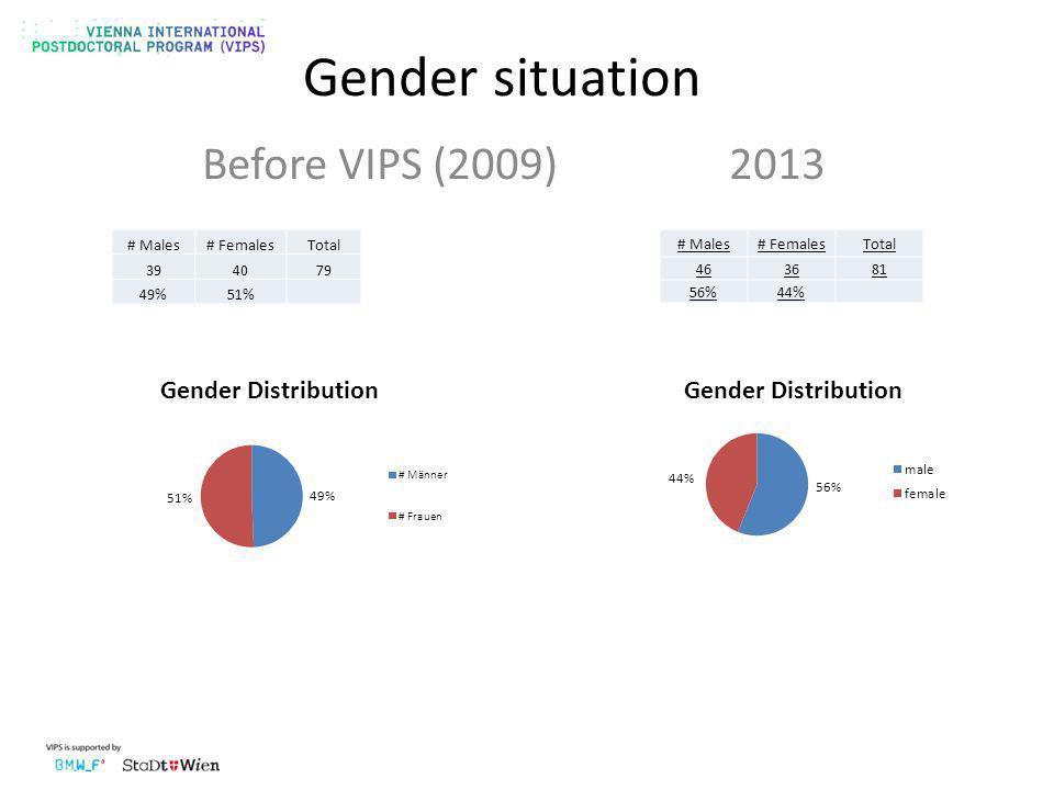 Gender situation Before VIPS (2009)2013 # Males# FemalesTotal 463681 56%44% # Males# FemalesTotal 394079 49%51%