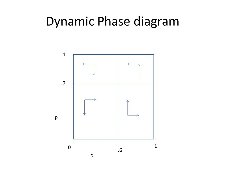 Dynamic Phase diagram b p 0 1 1.6.7