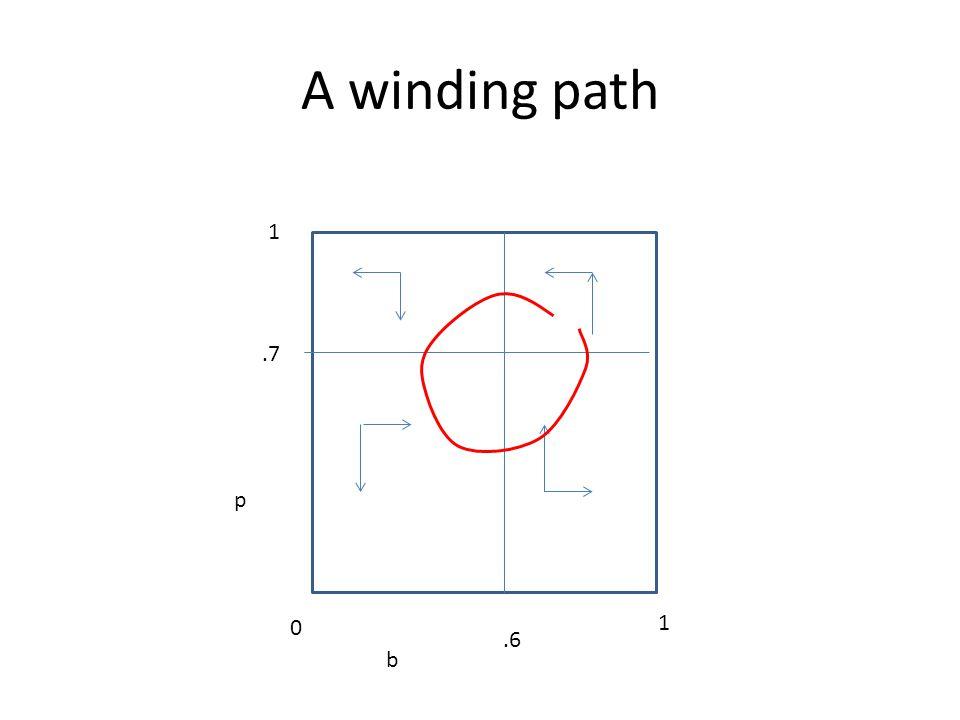 A winding path b p 0 1 1.6.7