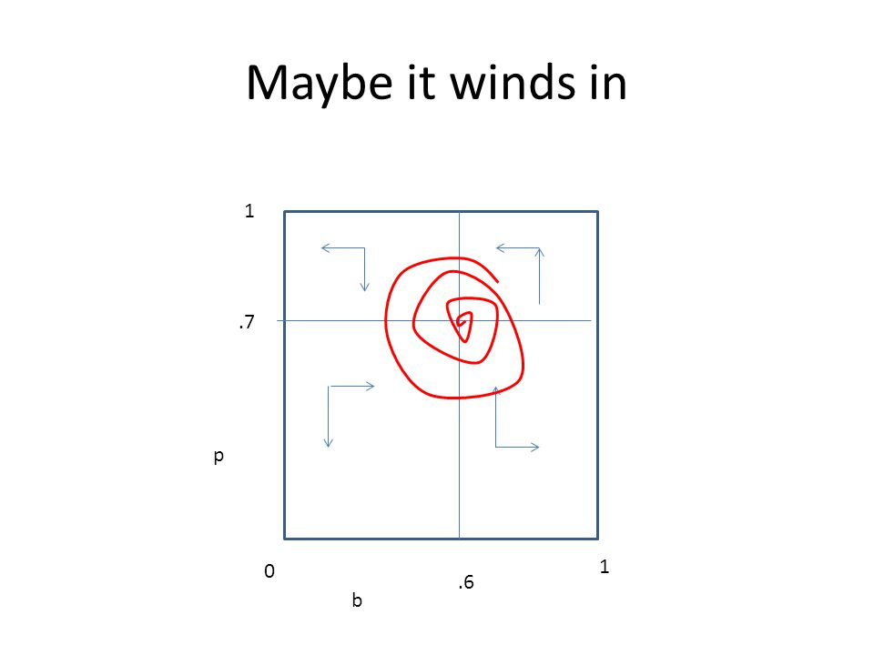 Maybe it winds in b p 0 1 1.6.7