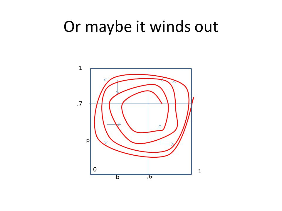 Or maybe it winds out b p 0 1 1.6.7