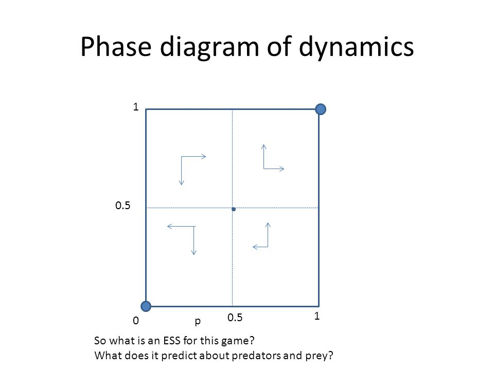 Phase diagram of dynamics p0 1 1 0.5 So what is an ESS for this game.