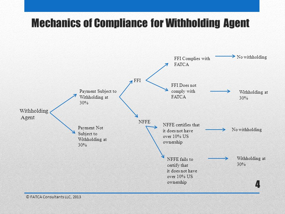 4 Withholding Agent Payment Subject to Withholding at 30% Payment Not Subject to Withholding at 30% FFI Complies with FATCA FFI Does not comply with FATCA No withholding Withholding at 30% FFI NFFE certifies that it does not have over 10% US ownership No withholding Withholding at 30% NFFE fails to certify that it does not have over 10% US ownership NFFE Mechanics of Compliance for Withholding Agent © FATCA Consultants LLC, 2013