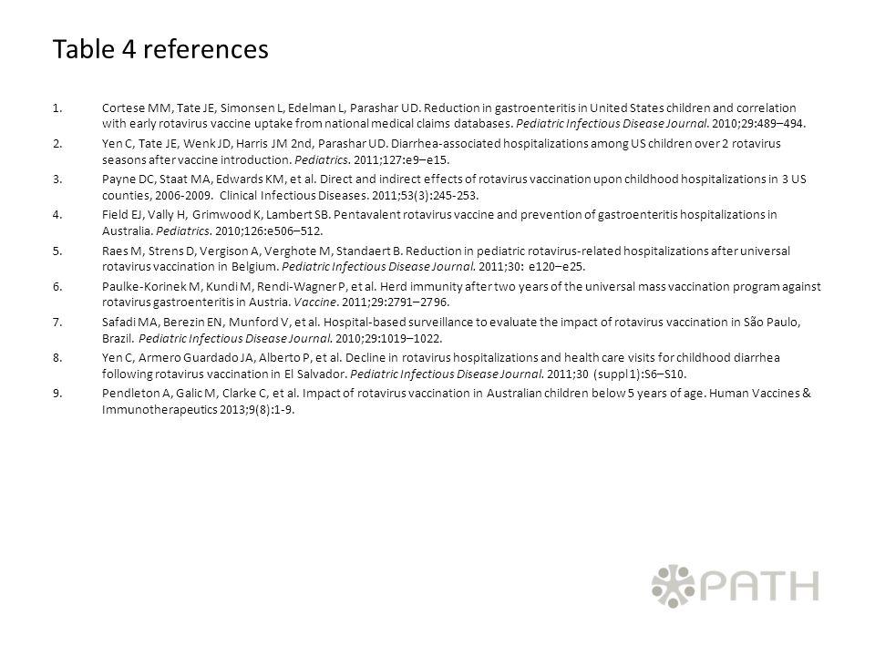 Table 4 references 1.Cortese MM, Tate JE, Simonsen L, Edelman L, Parashar UD.