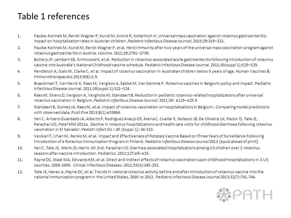Table 1 references 1.Paulke-Korinek M, Rendi-Wagner P, Kundi M, Kronik R, Kollaritsch H.