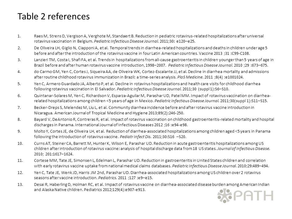 Table 2 references 1.Raes M, Strens D, Vergison A, Verghote M, Standaert B.