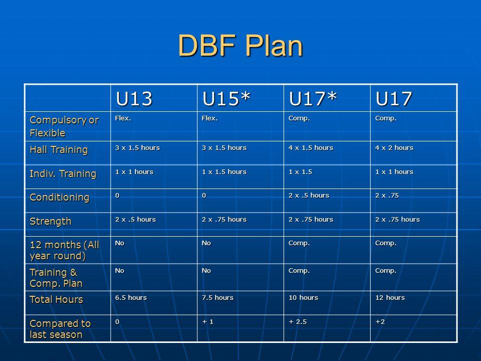 DBF Plan U13U15*U17*U17 Compulsory or FlexibleFlex.Flex.Comp.Comp. Hall Training 3 x 1.5 hours 4 x 1.5 hours 4 x 2 hours Indiv. Training 1 x 1 hours 1