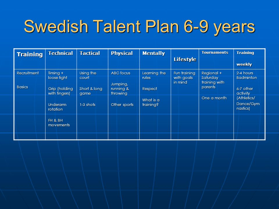 Swedish Talent Plan 6-9 years TrainingTechnicalTacticalPhysicalMentallyLifestyleTournaments Training weekly RecruitmentBasics Timing + loose tight Gri