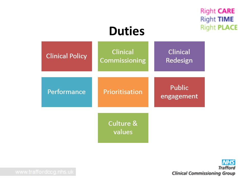 Duties Clinical Policy Clinical Commissioni ng Clinical Redesign PerformancePrioritisation Public engagement Culture & values