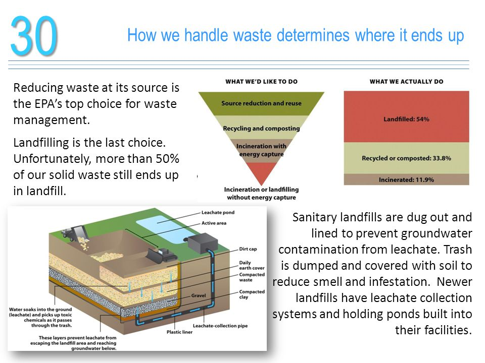 How we handle waste determines where it ends up30 Reducing waste at its source is the EPA's top choice for waste management. Landfilling is the last c