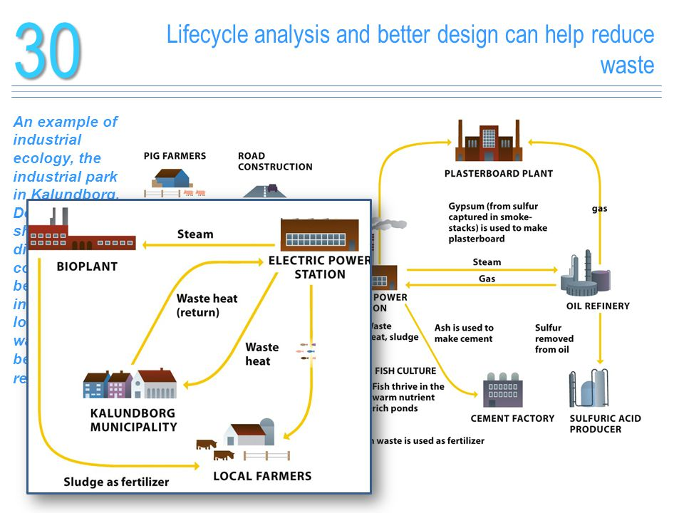 Lifecycle analysis and better design can help reduce waste30 An example of industrial ecology, the industrial park in Kalundborg, Denmark shows 24 dif